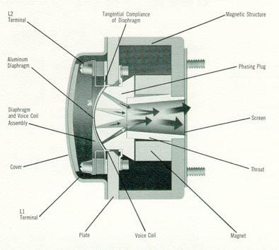 schema moteur compression hifi conception enceinte audiophile diy active dac. Black Bedroom Furniture Sets. Home Design Ideas
